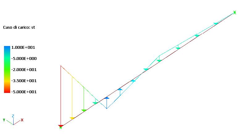 linearLoads